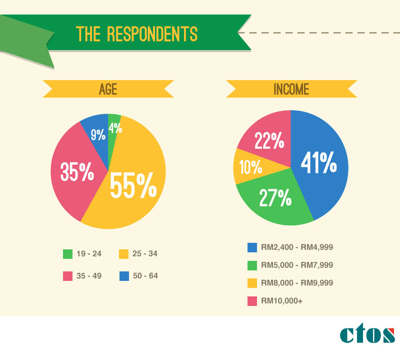 Does Getting Insurance Quotes Affect Your Credit Score: 67% Of Malaysians Don't Check Their Credit Report!