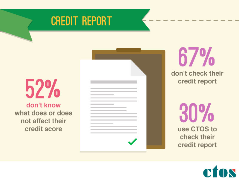 malaysia credit report