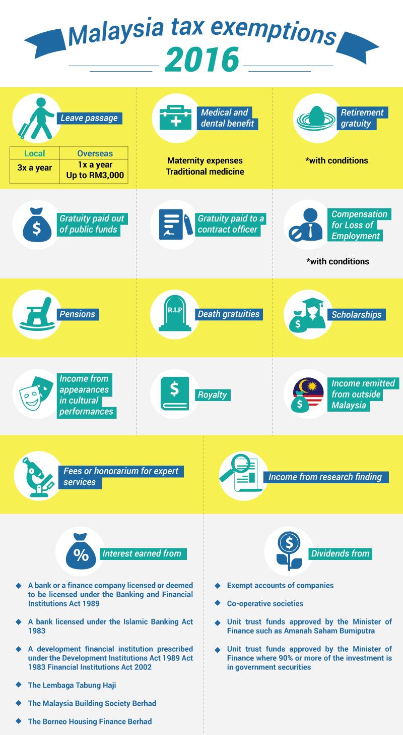 malaysia tax exemption