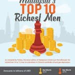 Malaysia's Top 10 Richest Men 2016