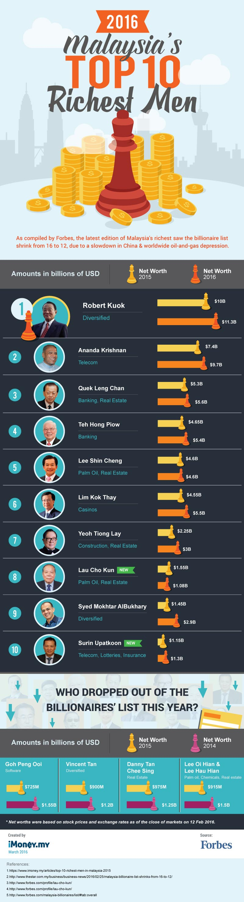 Malaysia S Top 10 Richest Men 2016 Imoney