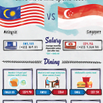 Malaysia vs Singapore: Which Country Is Cheaper To Live In?