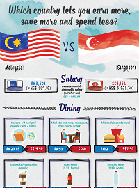 Malaysia or Singapore - Which Country Is Cheaper To Live In?