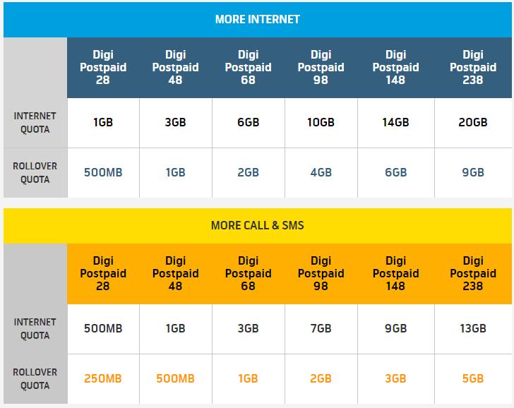 digi internet rollover