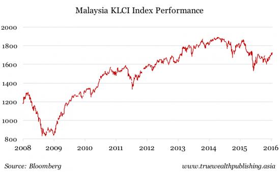 KLCI performance