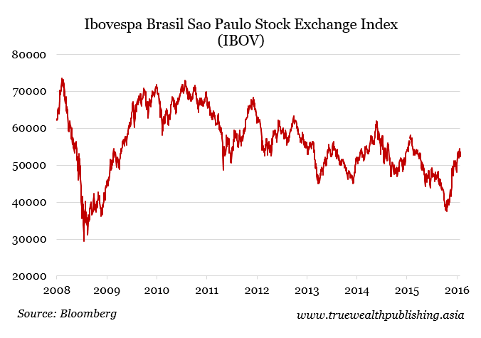 Sao Paulo Stock Exchange Index