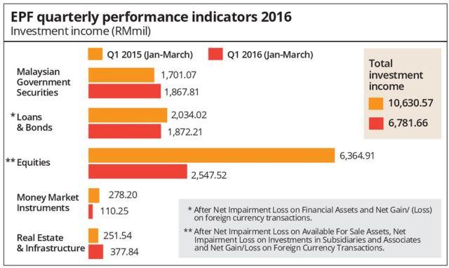 quarterlyperformance