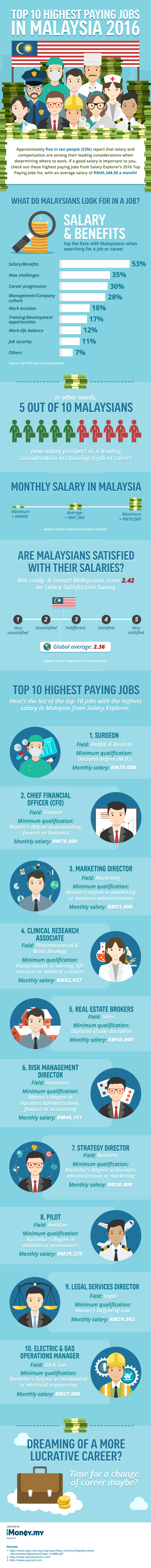 Top 10 Jobs In Malaysia That Pay The Highest Salary In 2016 Imoney