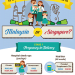 Is It More Expensive To Raise A Child In Malaysia Or Singapore?