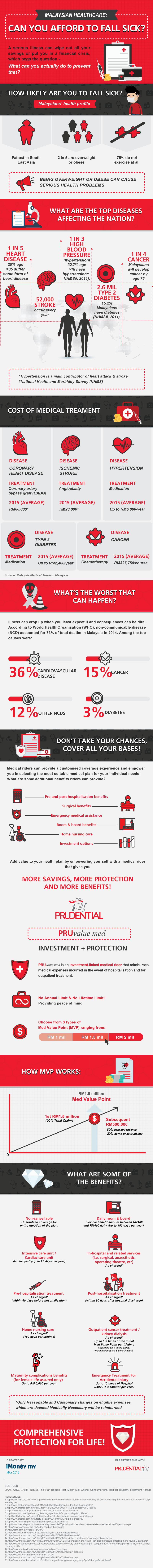 [Client-Prudential]-Can-you-afford-to-fall-sick-(infographic) (1)