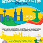 olympic infog