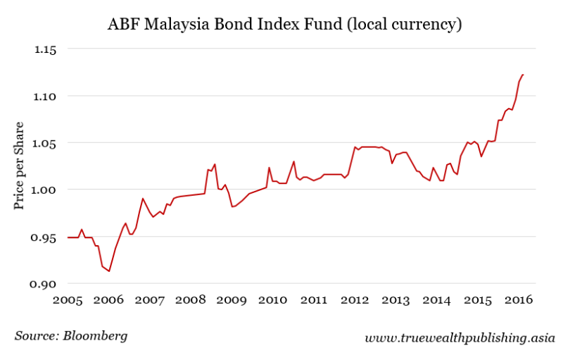 malaysia bond