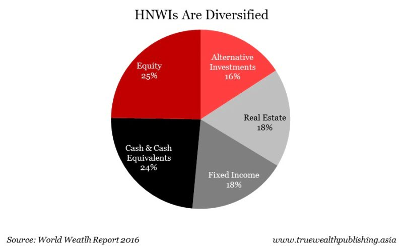 asset allocation of HNWI