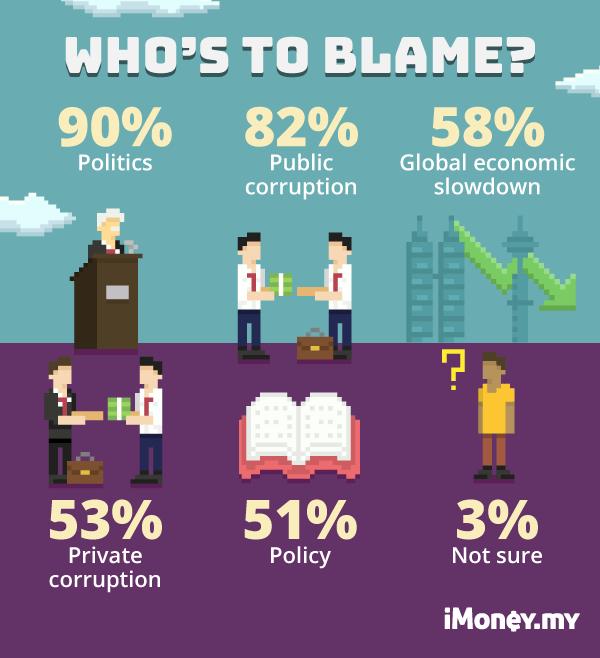 millennial survey
