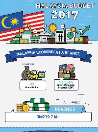 malaysia budget 2017