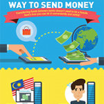 The Best And Safest Way To Instantly Transfer Money In Malaysia