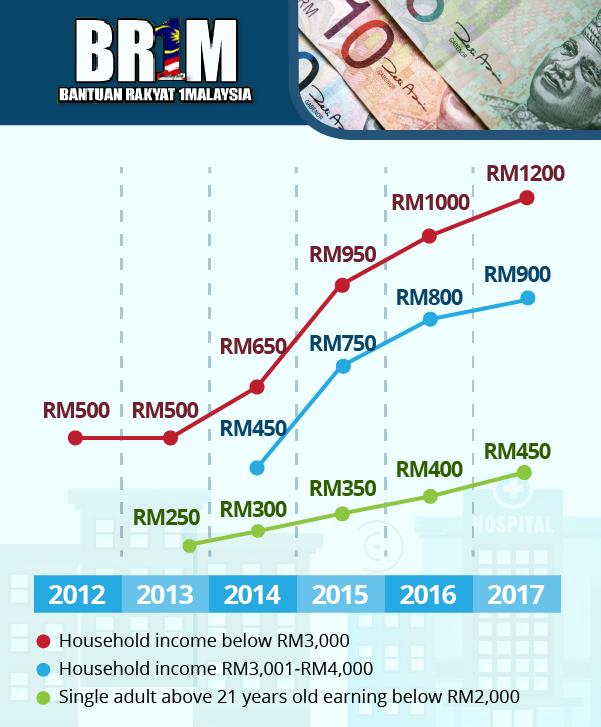 BR1M Cash Handout