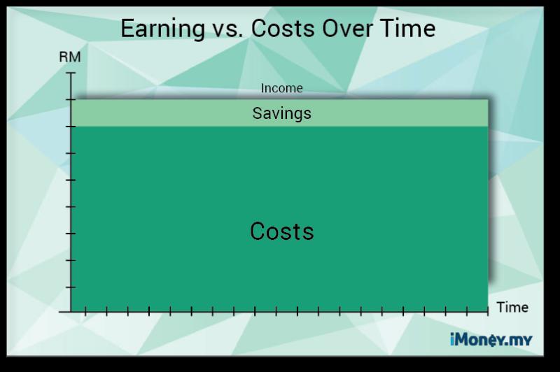 earning vs saving