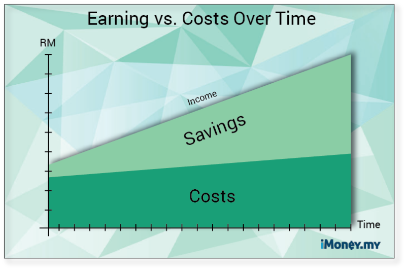 earning vs saving