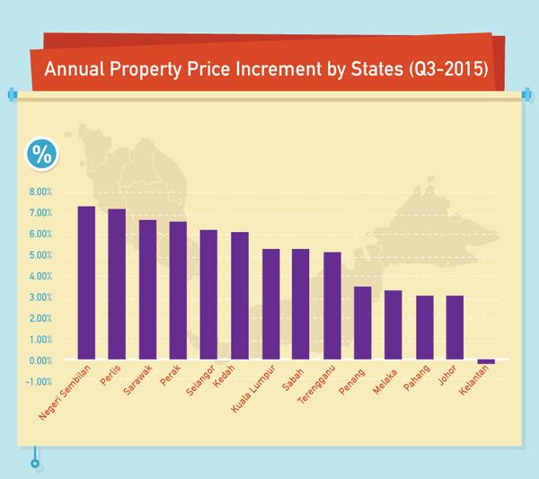 Malaysia House Prices
