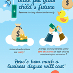 Get The Best Returns While Saving for Your Kid's Education