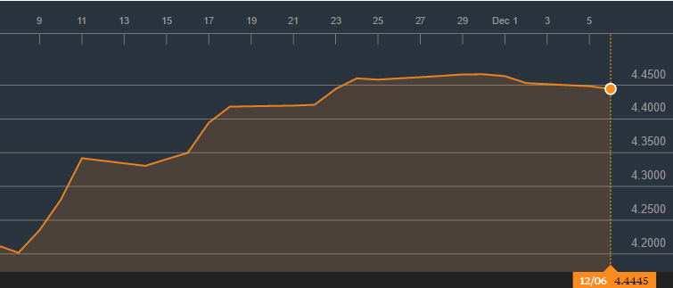 bloomberg-chart-ringgit-usd