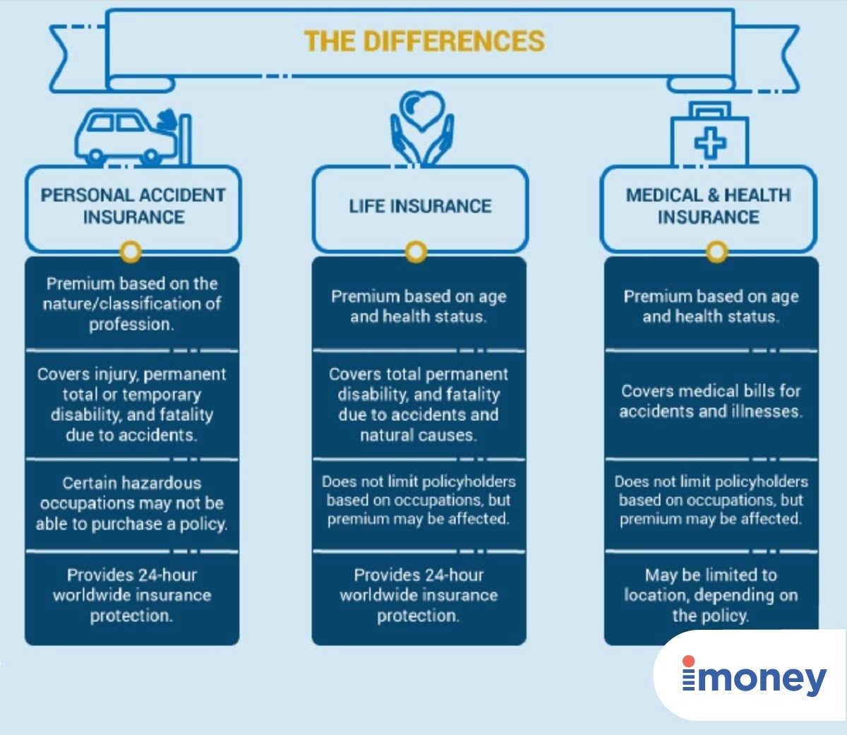 personal accident insurance types