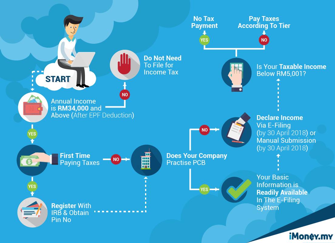 Craft Care Guide