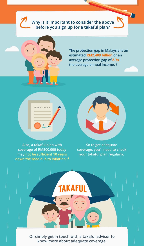 takaful checklist