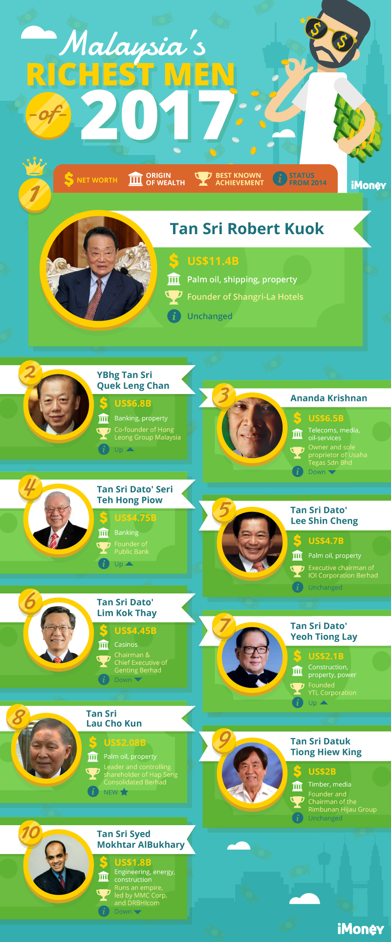 top 10 richest people in malaysia doc Top 10 richest women in china the richest women on the list are as follows: top 10 top 10 key economic words in 2016 editor's picks.