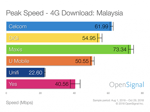 Best Postpaid Mobile Plan In Malaysia 2019