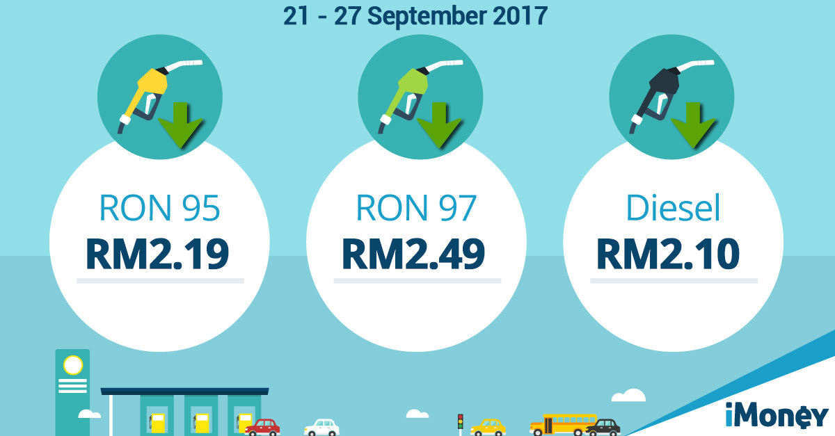 September 2017: Latest Petrol Prices In Malaysia [Updated]