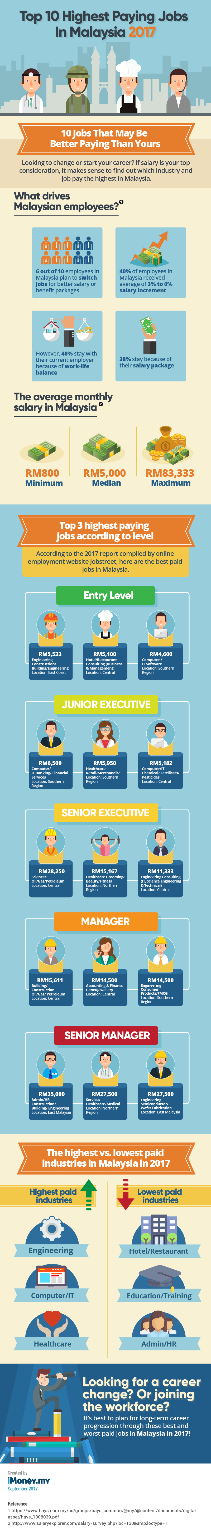 highest paying jobs malaysia 2017