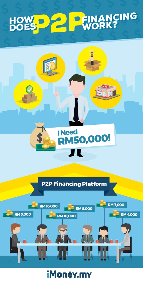p2p financing