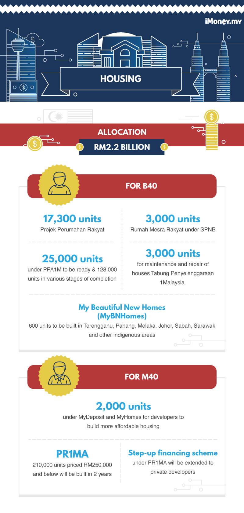 malaysia budget 2018 housing