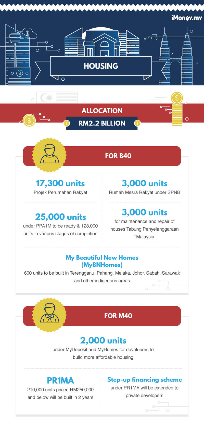 My 2018 Spring Capsule Wardrobe: Key Highlights Of Malaysia Budget 2018