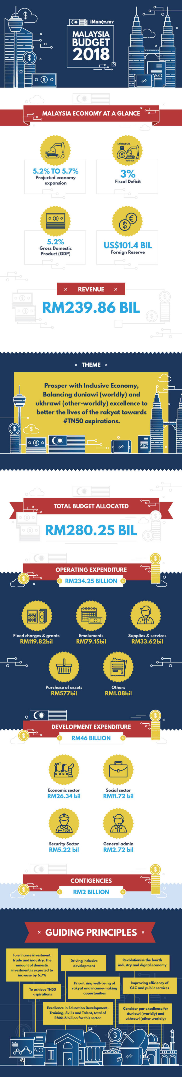 budget malaysia What should you plan for your malaysia travel budget is it cheap, or expensive you'd be surprised by the answer.