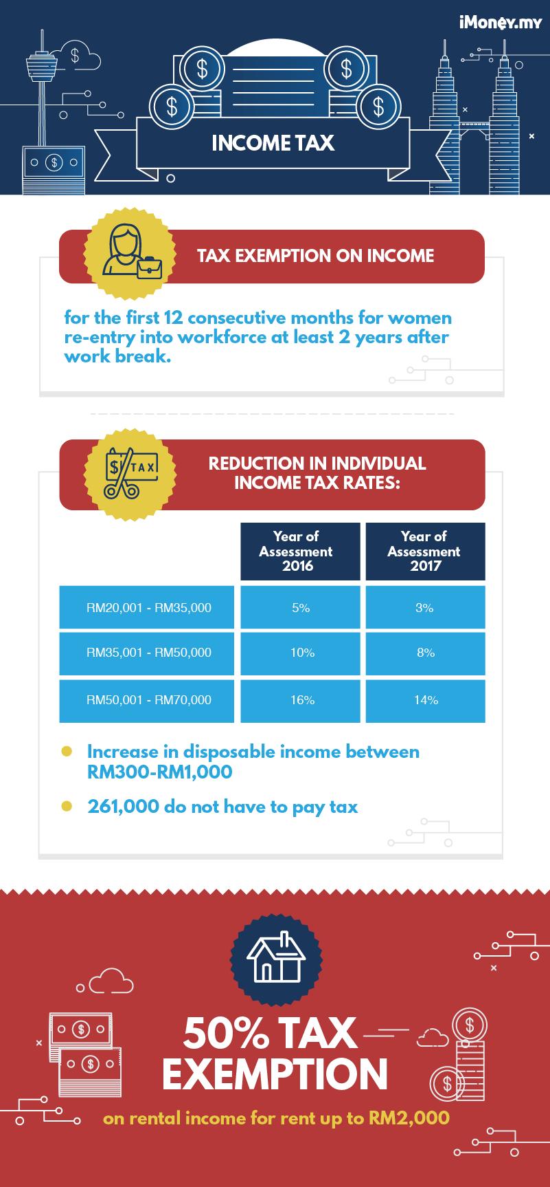 malaysia budget 2018 income tax