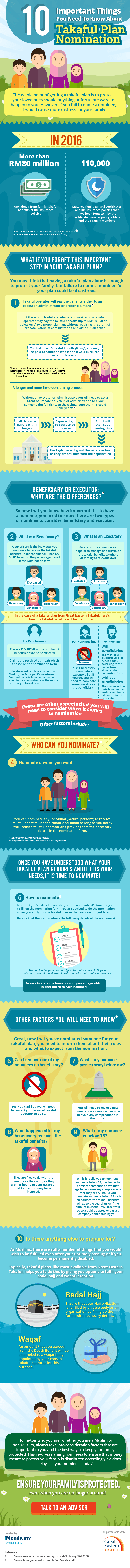 takaful nomination