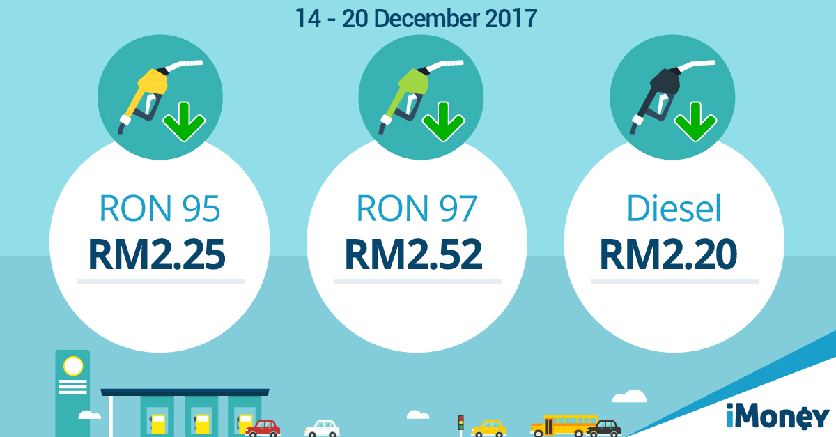 December 2017: Latest Petrol Prices In Malaysia [Updated]