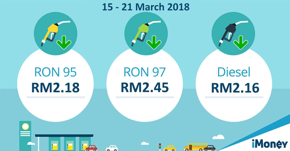 March 2018: Latest Petrol Prices In Malaysia [Updated]