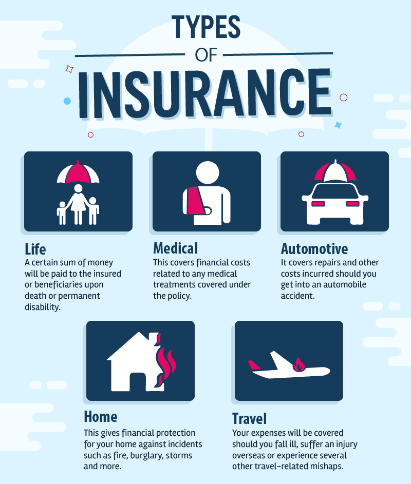 4 Vital Facts You Should Know About Insurance