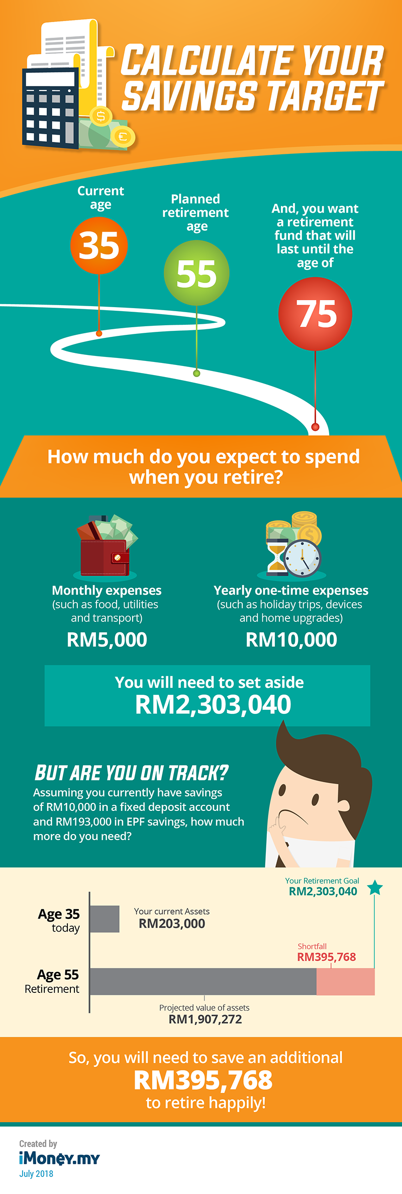 How Much Do Malaysians Really Need For Retirement?