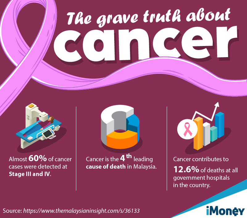 cancer in malaysia
