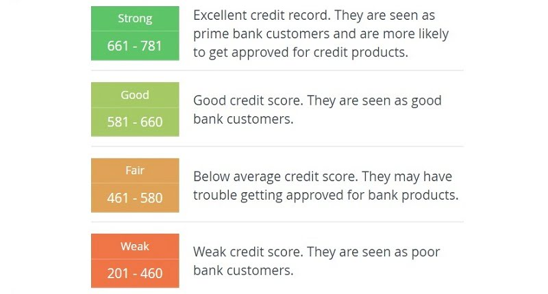 8 Most Common Reasons Malaysians Get Low Credit Score