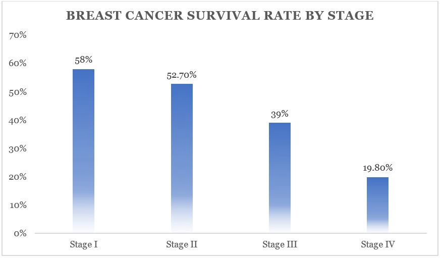Breast Cancer Survival Rate By Stage