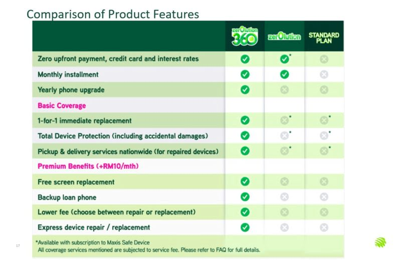 Does The Maxis Zerolution360 Smartphone Leasing Programme