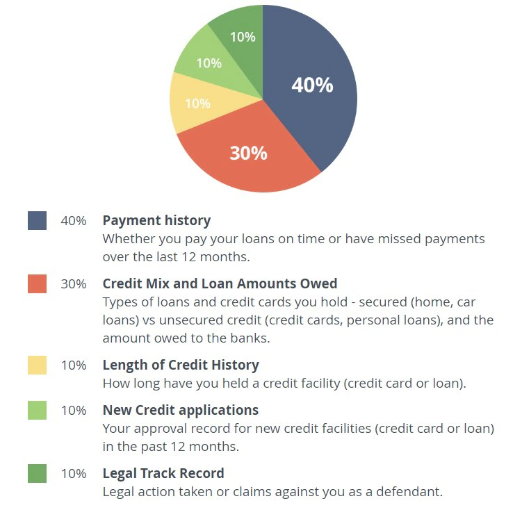 iMoney CreditScore scoring guide