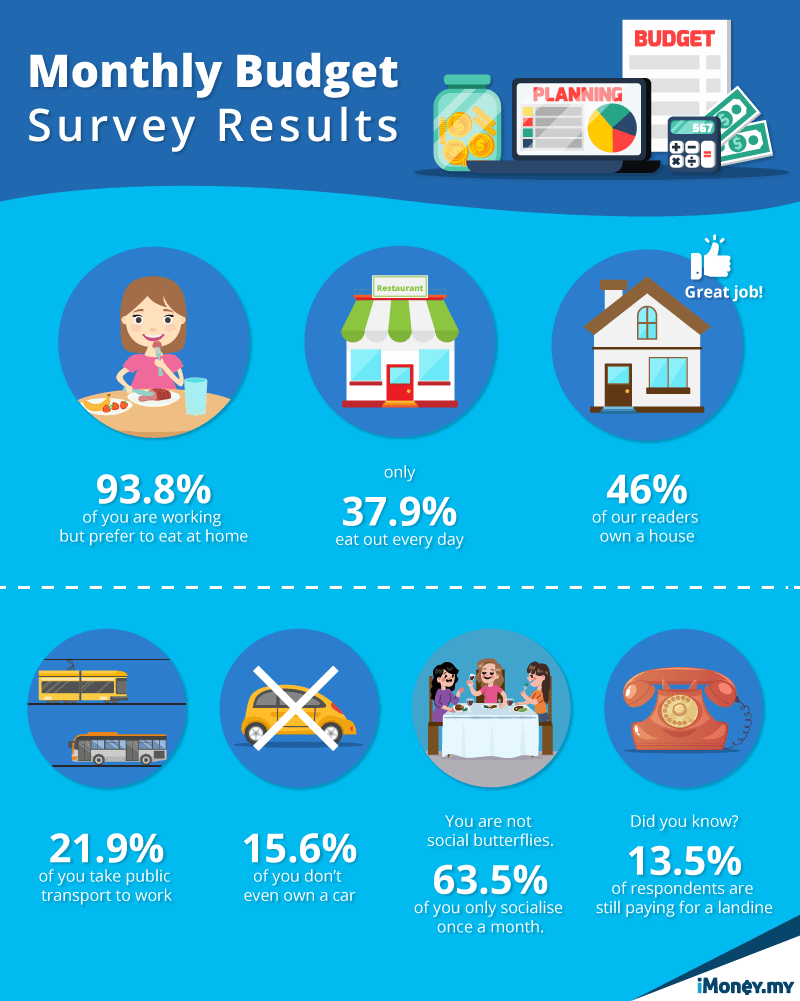 iMoney Monthly Budget Survey Results
