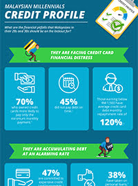 Millennial credit profile